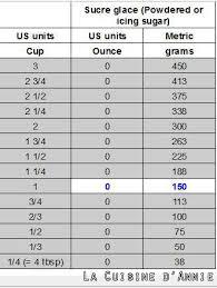 tableau de conversion pour cuisine equivalence cup grammes les recettes de cuisine d