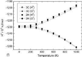total si e thermodynamic properties as a function of temperature at 1 atm