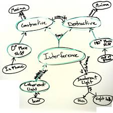 Thinking Map Concept Maps U2013 Agile Learning