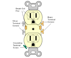 electrical outlet is wired backwards