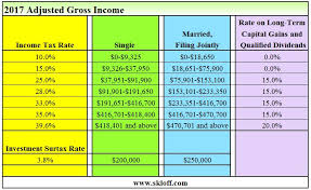 tax rate table 2017 income tax and capital gains rates 2017 04 01 17 skloff