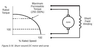 chapter 3 ac and dc motors dc motors dc motor types