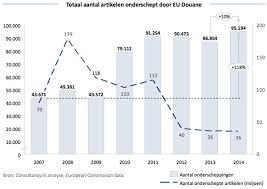 bureau de douane europa europa onderschept 617 miljoen aan nepproducten