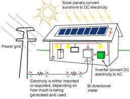 solar panel orientation and position build