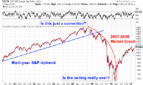 reversal pattern recognition how to spot a reversal technical analysis 101 thestreet