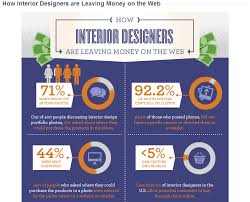 Home Interior Products Online by Home Decor Home Lighting Blog Blog Archive Infographic How