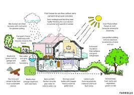 sustainable home design queensland emejing sustainable home designs pictures decorating design