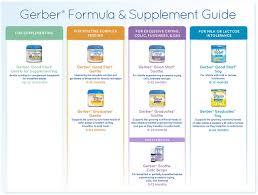 gerber good start gentle powder infant formula 23 2 ounce amazon