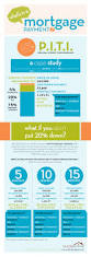 25 infographics for buying a home real estate blog