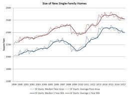 Average Square Footage Of A 1 Bedroom Apartment New Single Family Home Size Trends Lower Eye On Housing