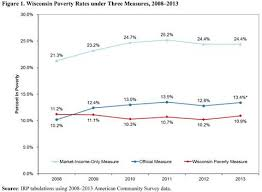 wisconsin withholding tax tables trends in poverty in wisconsin econbrowser