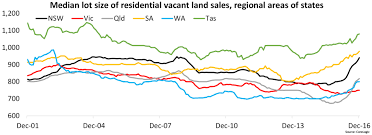 capital city vacant land selling prices continue to rise as prices
