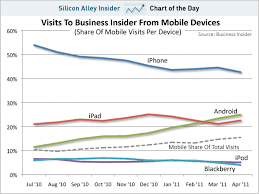 chart of the day ipad iphone s share of traffic to business