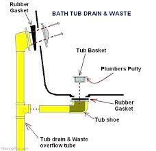 plumbing a bathtub drain and overflow modafizone co