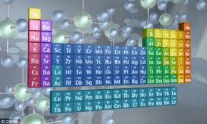 Periodic Table With Family Names New Element Ununpentium Added To The Periodic Table Daily Mail