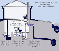 Interior Basement Drainage System Basement Waterproofing Repair U2013 Flood Control U2013 Chicago