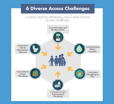 Challenge Water On Clean Water Access Challenges In The United States Environmental