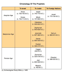 chronology of old testament prophets craig t owens