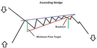 pattern of analysis wedge pattern