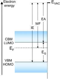 fermi level work function and vacuum level materials horizons