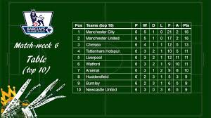 epl table fixtures results and top scorer epl 2017 2018 matchweek 6 review scores scorers and table