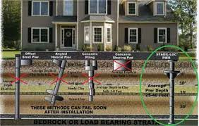 Home Foundation Types Foundation Repair From Aqua Lockit Waterproofing Solutions