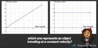 understanding graphs of motion giving qualitative descriptions