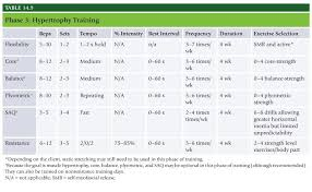 Increase Bench Press Chart Nasm Study Guide Chapter 14 U2013 Integrated Program Design And The