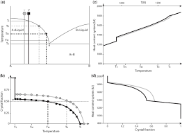 the temporal evolution of chemical and physical properties of download figure