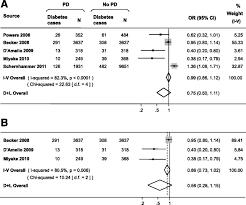 diabetes and risk of parkinson u0027s disease diabetes care