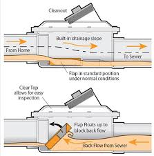 plumbing services plumbers toronto plumbtastic plumbers
