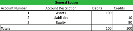 general ledger example template how to use accounts