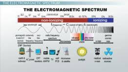 the 7 major regions of the electromagnetic spectrum video