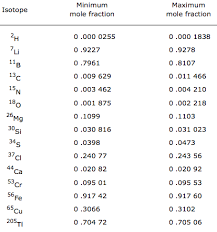Isotope Periodic Table Periodic Table Database Chemogenesis