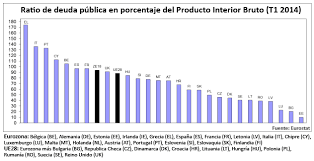 Producto Interior Bruto La Deuda Pública Sube Hasta El 93 9 Del Pib En La Eurozona Y