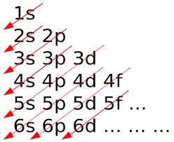 Ap Chem Reference Table List Of Chemistry Mnemonics Wikipedia