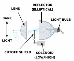 headlight tech hid projectors the retrofit source blog