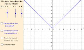 graphing absolute value functions geogebra
