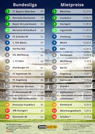 Immowelt Haus Kaufen Mietpreis Tabelle Der Bundesliga Städte München Spitzenreiter