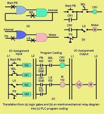 programmable logic controller plc wiki odesie by tech transfer