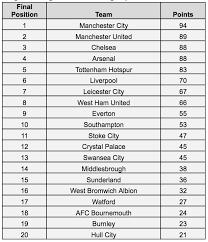 Premier Leage Table 2016 2017 Premier League Season Predicted Thesportbible