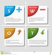 swot analysis template with main questions stock vector image