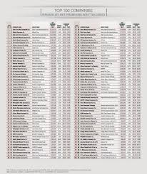 top 100 pc insurance companies ranked by net premiums written