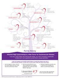 family tree worksheet lipoprotein a foundation