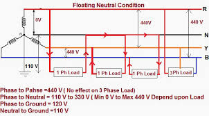 floating neutral impacts in power distribution