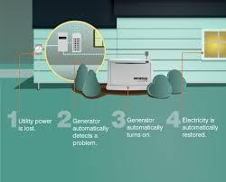 generac 200a transfer switch wiring diagram ewiring