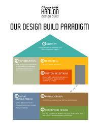 Budget Home Decor Websites Faqs Hanlon Design Build