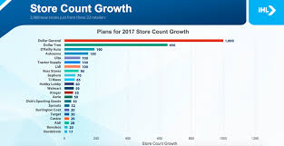 Stores Like The Container Store by Retailers Opening New Stores This Year Business Insider