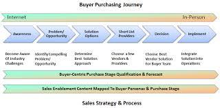 best sales strategies for success sales plan checklist