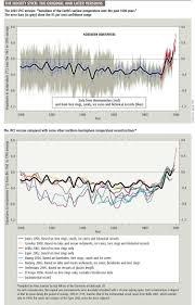ipcc discussion thread climate etc